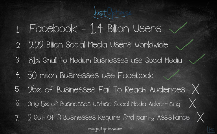 So many successful business use SMM services, your business needs this!